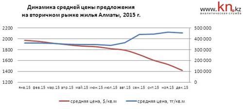 Динамика средней цены предложения на вторичном рынке жилья Алматы