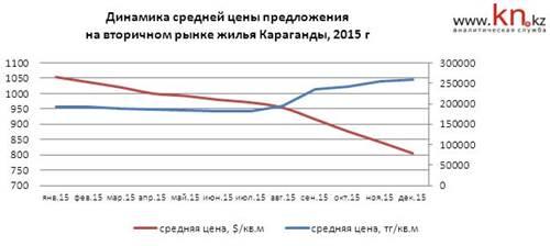 Динамика средней цены предложения на вторичном рынке жилья Караганды
