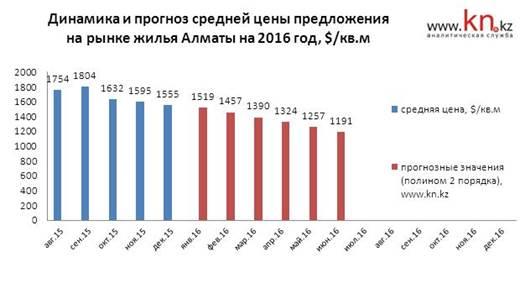Динамика и прогноз средней цены на рынке жилья Алматы