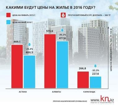 Какими будут цены на жильё в 2016 году