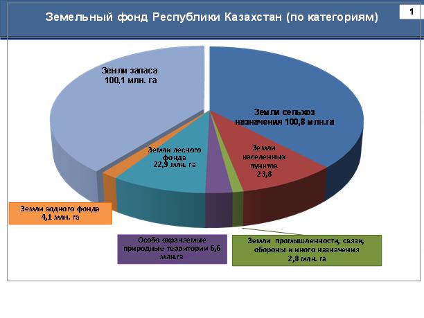 Статистика земельных отношений