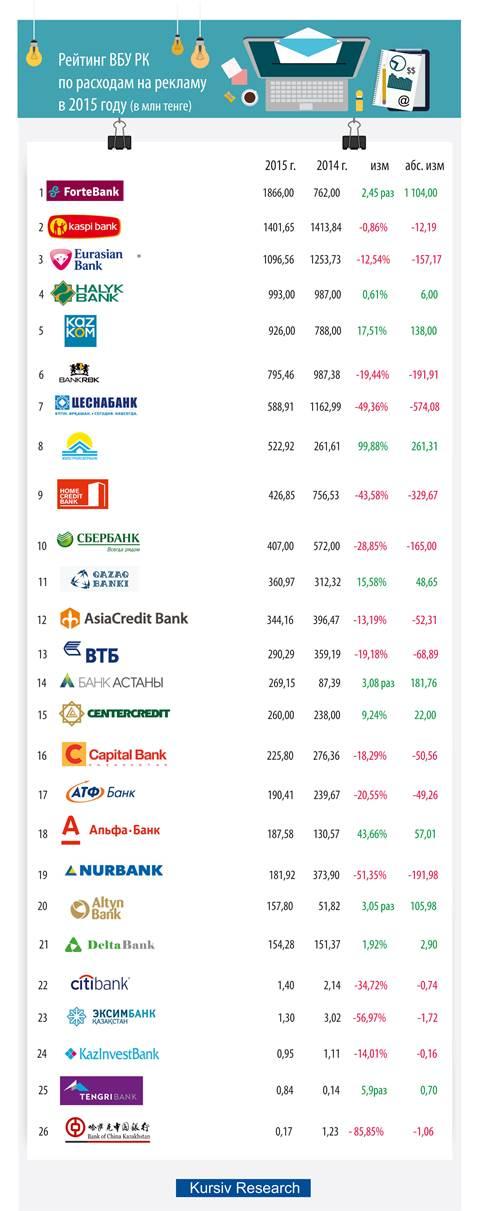 Какие банки потратили на рекламу больше остальных 22b96de6b51