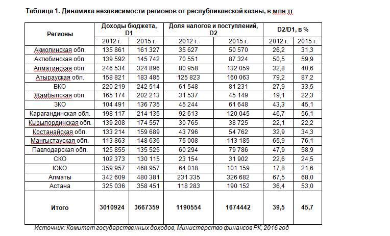 В Казахстане идет финансовая децентрализация регионов