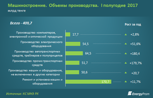 Машиностроение в казахстане реферат 6137