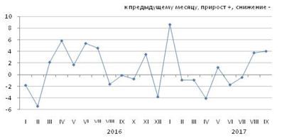 Изменение цен экспортных поставок и импортных поступлений в январе-сентябре 2017 года