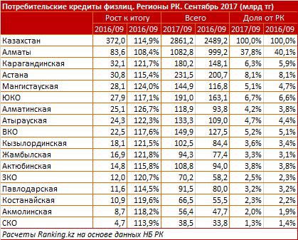 состав термобелья проценты по кредитам в банках казахстана 2017 производстве