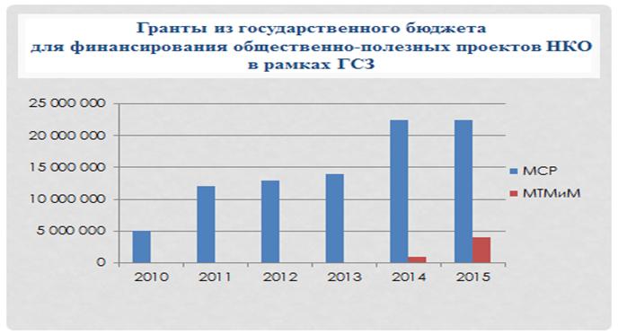 Правовая база для финансовой устойчивости НКО в странах Центральной Азии (Международный Центр Некоммерческого Права, 2017)