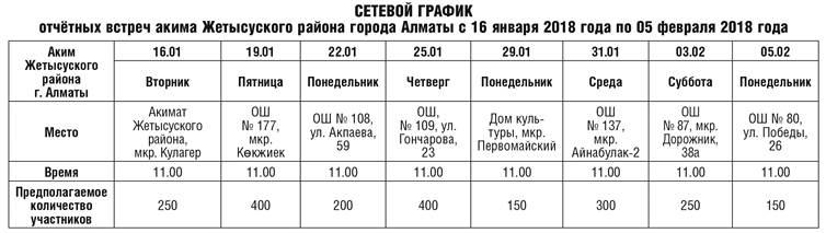 Итоги социально-экономического развития Жетысуского района за 2017 год