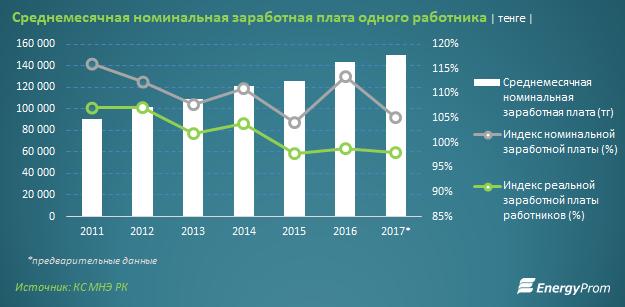 Покупательская способность заработных плат казахстанских работников сокращается третий год подряд