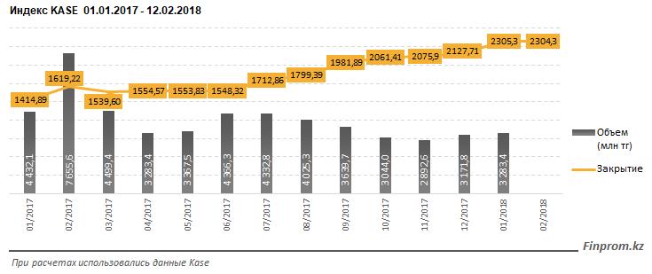 Фондовый рынок Казахстана находится в ожидании коррекции