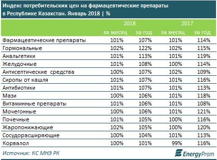 Фармацевтическая продукция подорожала за год на 7%