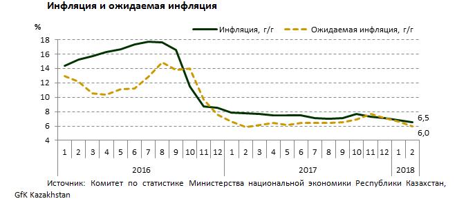 Инфляция с начала года составила 1,3% - Нацбанк РК