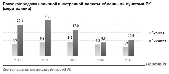 Казахстанцы теряют интерес к инвалютным вкладам на фоне дешевеющего доллара