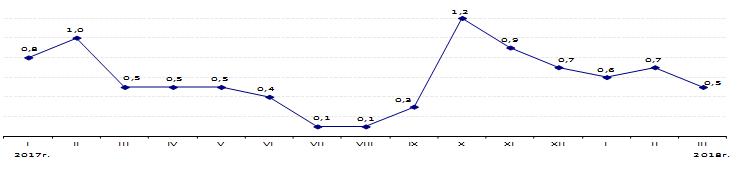 Инфляция в Республике Казахстан за январь-март 2018 года составила 1,8%