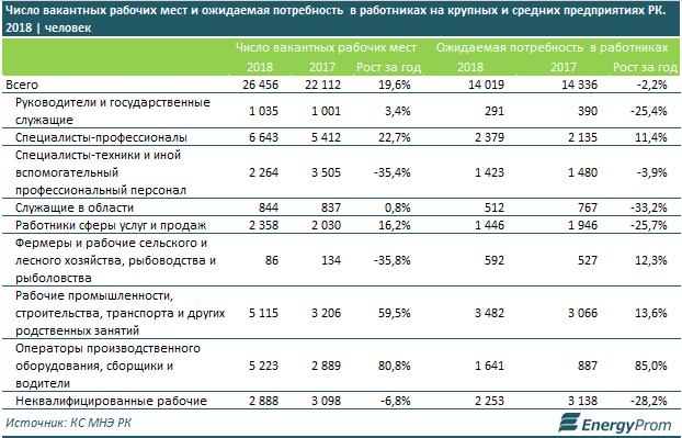 Число вакансий в крупных и средних компаниях РК увеличилось сразу на 20%