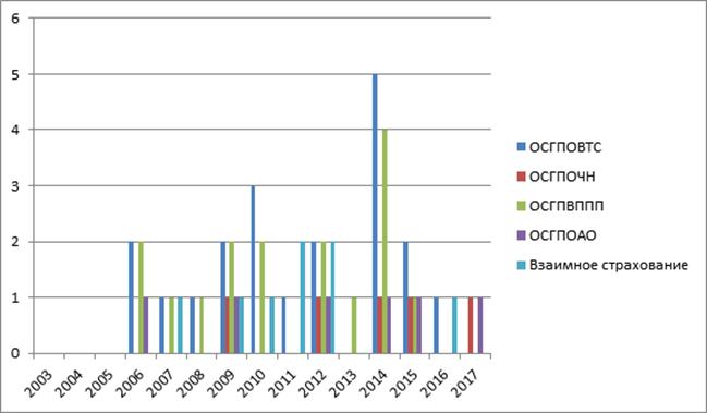 Статистический анализ некоторых законов Республики Казахстан в сфере страхования (Досмагамбетова Ж.Б., Калмагамбетов А.Ж., научные сотрудники Института законодательства РК)