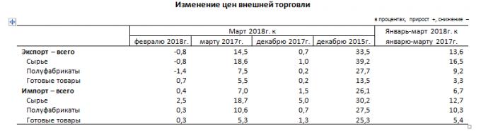 Как изменились цены на экспортные и импортные товары с начала года