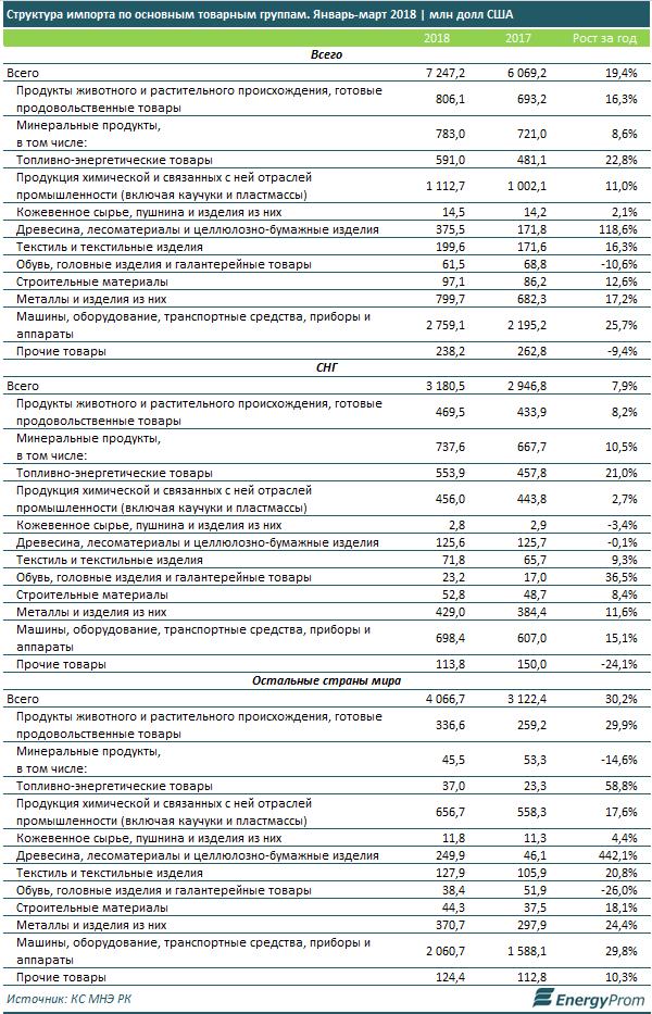 В Казахстане значительно выросли экспорт и импорт