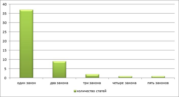 Статистический анализ Кодекса Республики Казахстан «О браке (супружестве) и семье» от 26 декабря 2011 года № 518-IV по состоянию на 26 ноября 2017 года (Кысыкова Г.Б., ведущий научный сотрудник Центра правового мониторинга ИЗ РК)