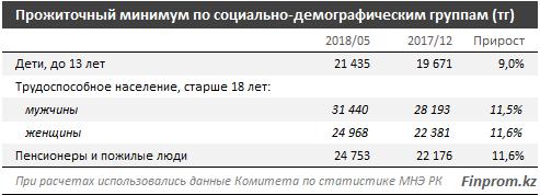 Вырос прожиточный минимум казахстанцев