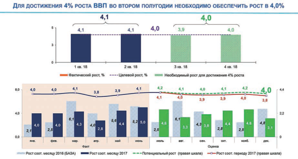 Не снижать темпов роста (Досжан Нургалиев)