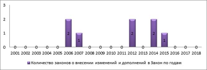Статистический анализ Закона Республики Казахстан «О потребительском кооперативе» от 8 мая 2001 года № 197 (Ахметов Е.К., Научный сотрудник Центра правового мониторинга Института законодательства Республики Казахстан)
