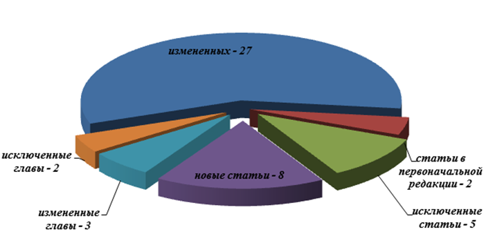 Статистический анализ Закона РК «О племенном животноводстве» от 9 июля 1998 года № 278 (Адилшин Р.К., младший научный сотрудник отдела международного законодательства и сравнительного правоведения Института законодательства РК, магистр права)