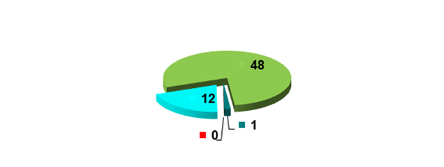 Статистический анализ Закона РК «О ветеринарии» от 10 июля 2002 года № 339 (Айтуарова А.М., младший научный сотрудник отдела международного законодательства и сравнительного правоведения Института законодательства РК, магистр права)