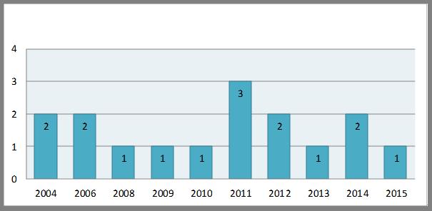 Статистический анализ Закона Республики Казахстан «Об обеспечении единства измерений» от 7 июня 2000 года № 53-II (Айтуарова А.М., младший научный сотрудник Института законодательства РК, магистр права)
