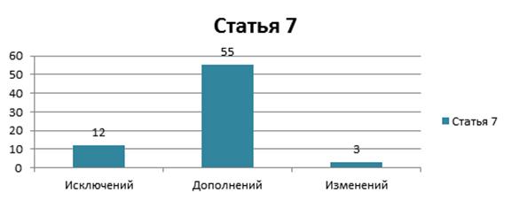 Статистический анализ Закона Республики Казахстан от 11 февраля 1999 года № 344 «О карантине растений» (Кажыбеков Ж.Е., младший научный сотрудник отдела международного законодательства и сравнительного правоведения Института Законодательства РК)