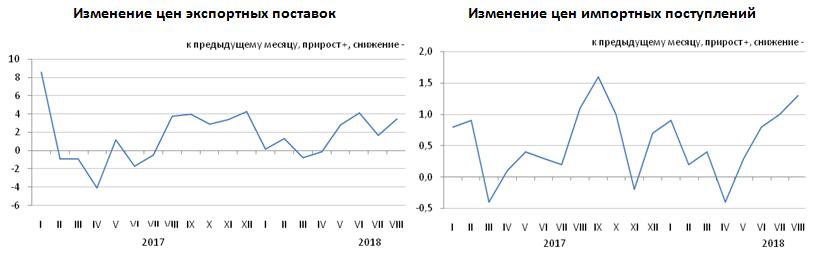 Изменение цен экспортных поставок и импортных поступлений в январе-августе 2018 года