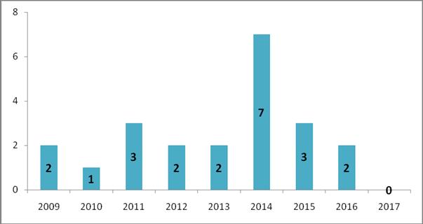 Статистический анализ Закона Республики Казахстан «О товарных биржах» от 4 мая 2009 года № 155-IV (Даулетханова А.А., Старший научный сотрудник Института законодательства Республики Казахстан, кандидат юридических наук)