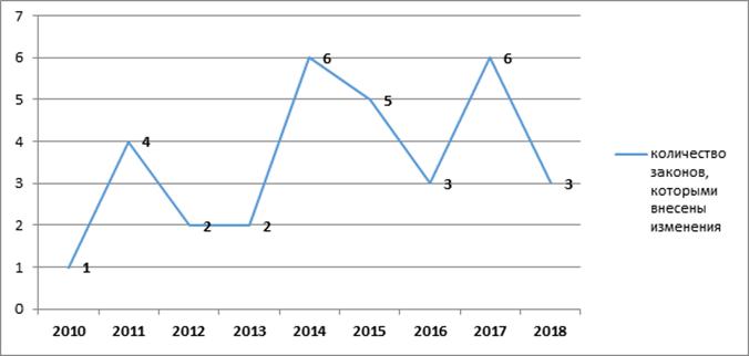 Статистический анализ Закона РК от 15 июля 2010 года № 339-IV «Об использовании воздушного пространства Республики Казахстан и деятельности авиации» (по состоянию на 20 декабря 2018 года) (Карахожаев О.С., старший научный сотрудник Центра правового мониторинга Института законодательства РК)