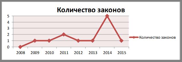 Статистический анализ Закона РК «О безопасности химической продукции» от 21 июля 2007 года № 302 (Адилшин Р.К., младший научный сотрудник отдела Института законодательства РК, магистр права)