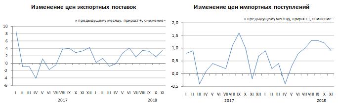 Изменение цен экспортных поставок и импортных поступлений в январе-ноябре 2018 года