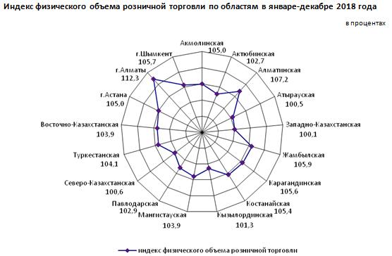 О состоянии розничной торговли в Республике Казахстан в январе-декабре 2018 года