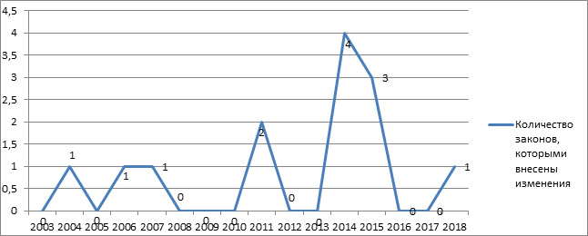 Статистический анализ Закона Республики Казахстан от 12 июня 2003 года № 439 «О государственном регулировании производства и оборота табачных изделий» (Центр правового мониторинга Института законодательства Республики Казахстан)