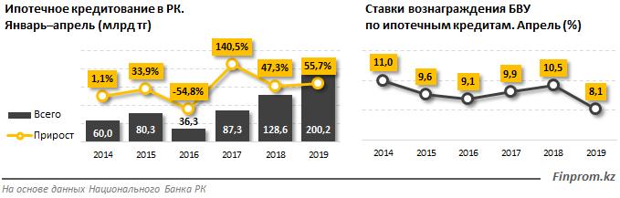 http://finprom.kz/storage/app/media/2019/05/29/2.png
