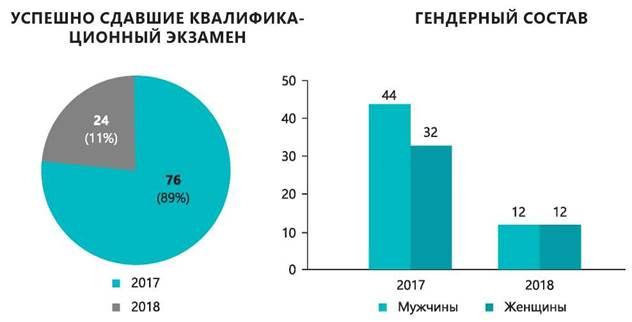 Национальный доклад о состоянии судейских кадров в Республике Казахстан (ВСС, НҰР-СҰЛТАН, 2019)