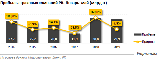 http://finprom.kz/storage/app/media/2019/07/11/2.png