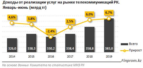http://finprom.kz/storage/app/media/2019/07/30/1.png