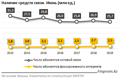 http://finprom.kz/storage/app/media/2019/07/30/3.png