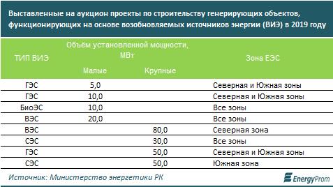 http://www.energyprom.kz/storage/app/media/2019/08/12/32.png