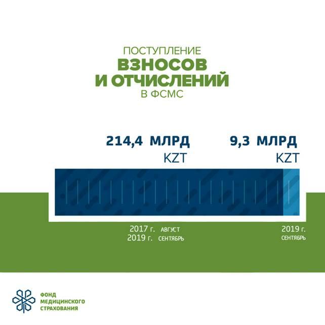 https://fms.kz/sites/default/files/ckeditor_images/obshchaya-summa-postupleniy-rus_sentyabr.png