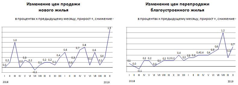 Изменение цен на рынке жилья в октябре 2019 года