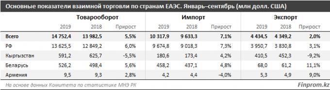 Какова доля импорта и экспорта Казахстана в странах ЕАЭС