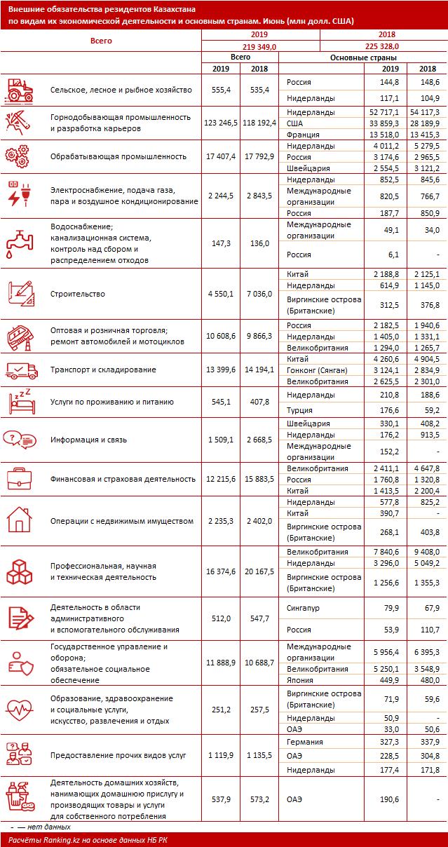 Валовой приток ПИИ в РК и внешние обязательства Казахстана по видам экономической деятельности