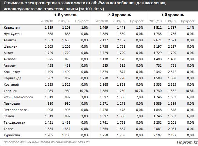 Среди городов РК самые высокие тарифы за электроэнергию в октябре наблюдались в Алматы