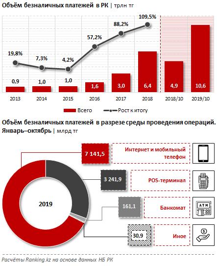 Платёжные системы РК за октябрь 2019 года