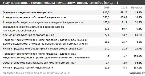 Почти две трети всех услуг, связанных с операциями с недвижимостью, приходится на два мегаполиса — Алматы и Нур-Султан